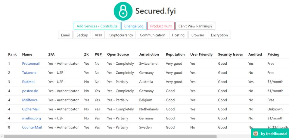 Secured.fyi - Alpha