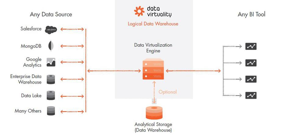 Data Virtuality